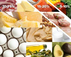Кетогенная диета запускает процесс кетоза